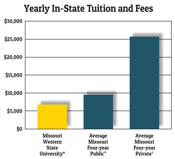 Yearly In-State Tuition and Fees Chart