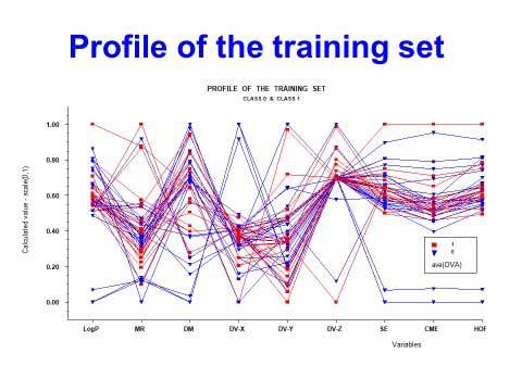 Profile of the training set