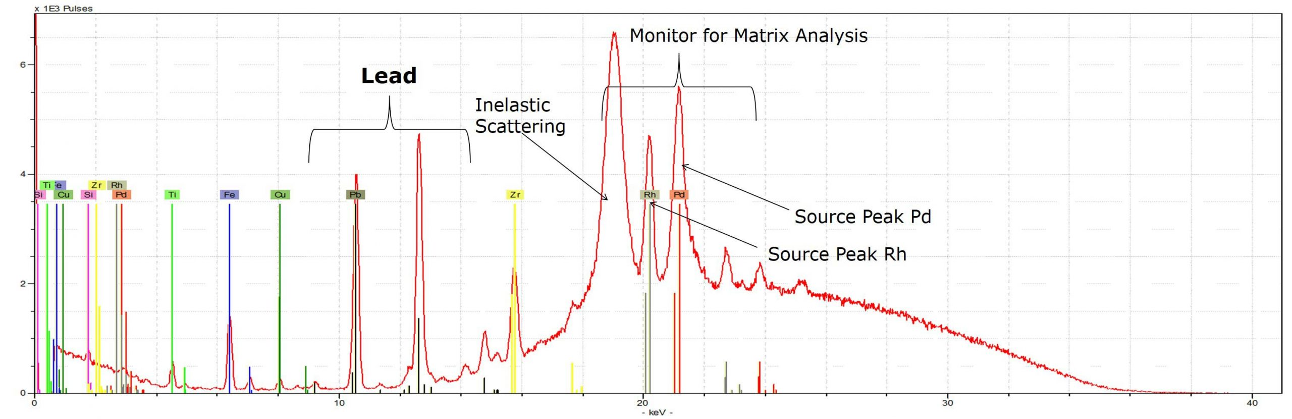 Monitor of Matrix Analysis