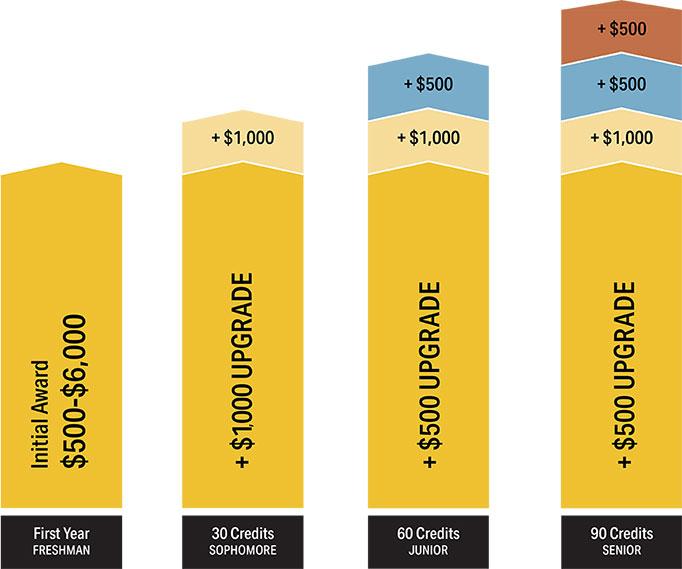 international cost chart MWSU