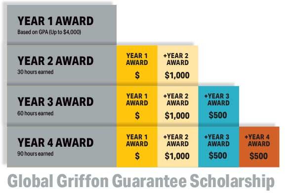 Global Griffon Guarantee Scholarship Chart
