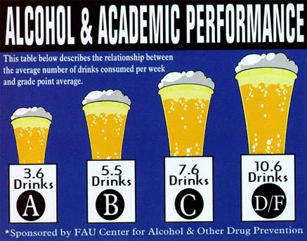 Alcohol & Academic Performance